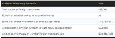 The cost of living as a missionary